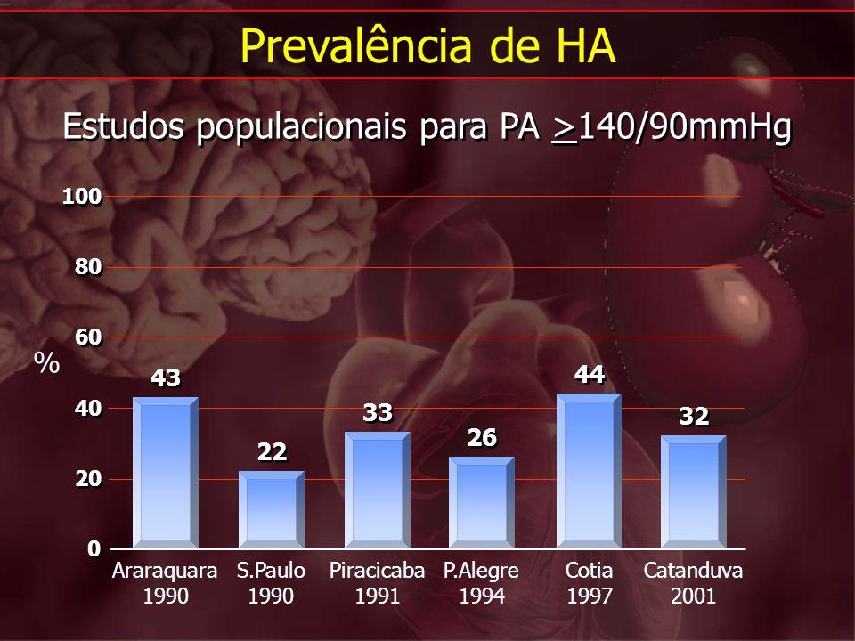 Araraquara 1990 S.Paulo 1990 Piracicaba 1991 P.Alegre 1994 Cotia 1997 Catanduva 2001 % Prevalência de HA Estudos populacionais para PA >140/90mmHg 43