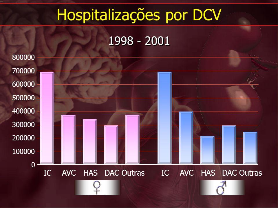 Hospitalizações por DCV 1998 - 2001 0 100000 200000 300000 400000 500000 600000 700000 800000 ICAVCHASDACOutrasICAVCHASDACOutras