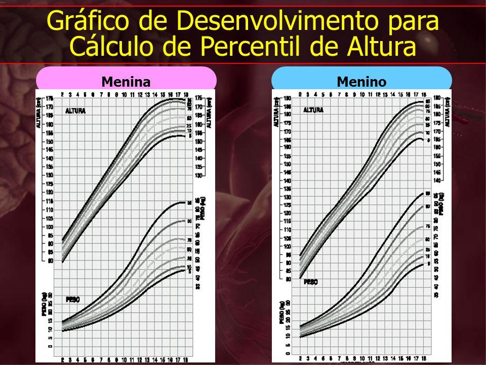 MeninoMenina Gráfico de Desenvolvimento para Cálculo de Percentil de Altura