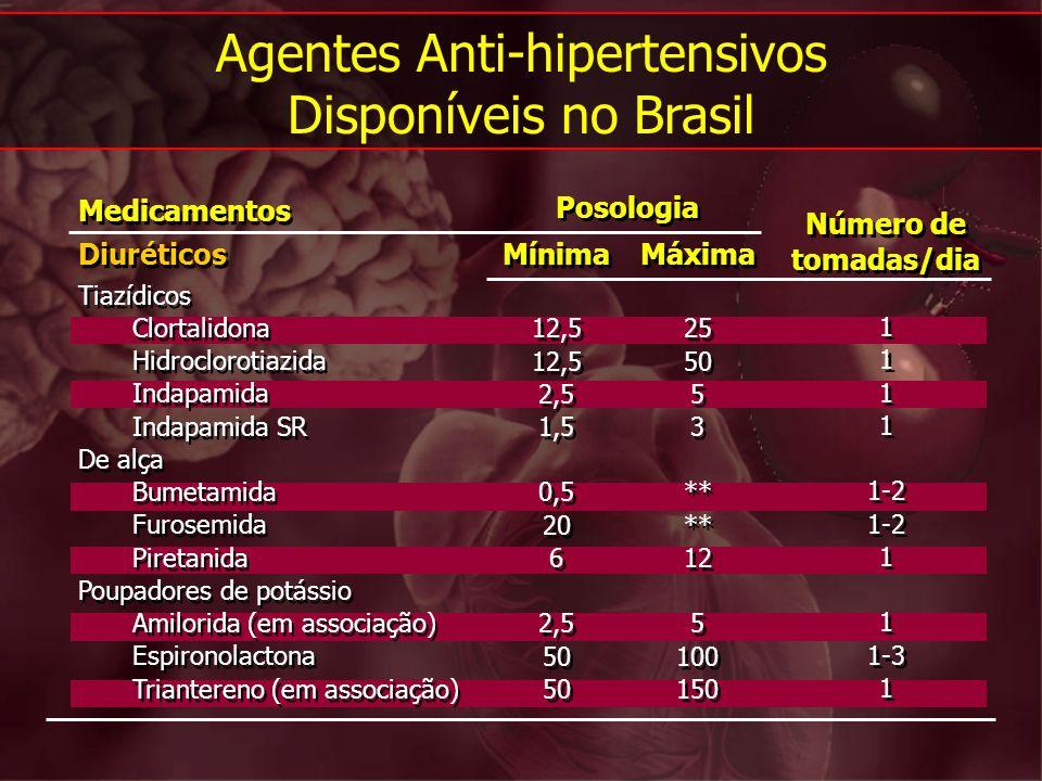 Medicamentos Diuréticos Tiazídicos Clortalidona Hidroclorotiazida Indapamida Indapamida SR De alça Bumetamida Furosemida Piretanida Poupadores de potá