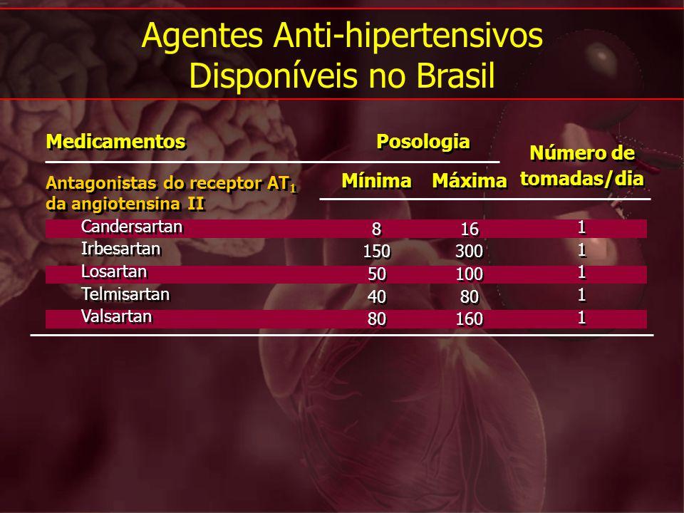 Agentes Anti-hipertensivos Disponíveis no Brasil Medicamentos Antagonistas do receptor AT 1 da angiotensina II Candersartan Irbesartan Losartan Telmis
