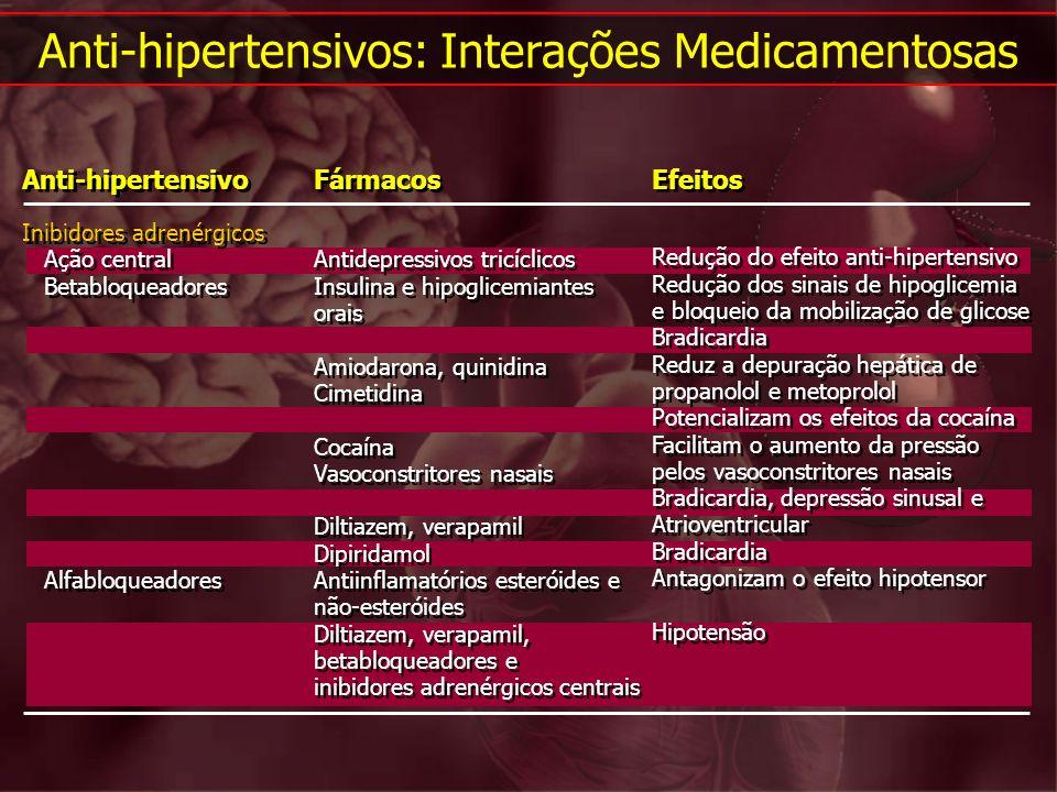 Anti-hipertensivos: Interações Medicamentosas Inibidores adrenérgicos Ação central Betabloqueadores Alfabloqueadores Inibidores adrenérgicos Ação cent