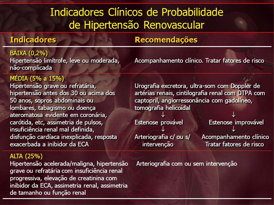 Indicadores Clínicos de Probabilidade de Hipertensão Renovascular BAIXA (0,2%) Hipertensão limítrofe, leve ou moderada, não-complicada BAIXA (0,2%) Hi