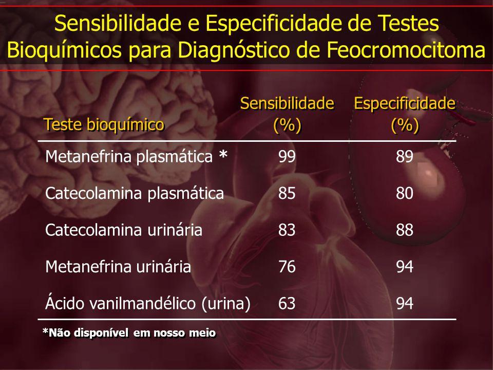 Teste bioquímico Metanefrina plasmática * Sensibilidade (%) Especificidade (%) 9989 Catecolamina plasmática8580 Catecolamina urinária8388 Metanefrina