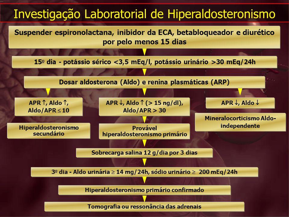Investigação Laboratorial de Hiperaldosteronismo Suspender espironolactana, inibidor da ECA, betabloqueador e diurético por pelo menos 15 dias 15 o di