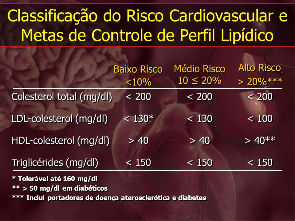 Classificação do Risco Cardiovascular e Metas de Controle de Perfil Lipídico * Tolerável até 160 mg/dl ** > 50 mg/dl em diabéticos *** Inclui portador