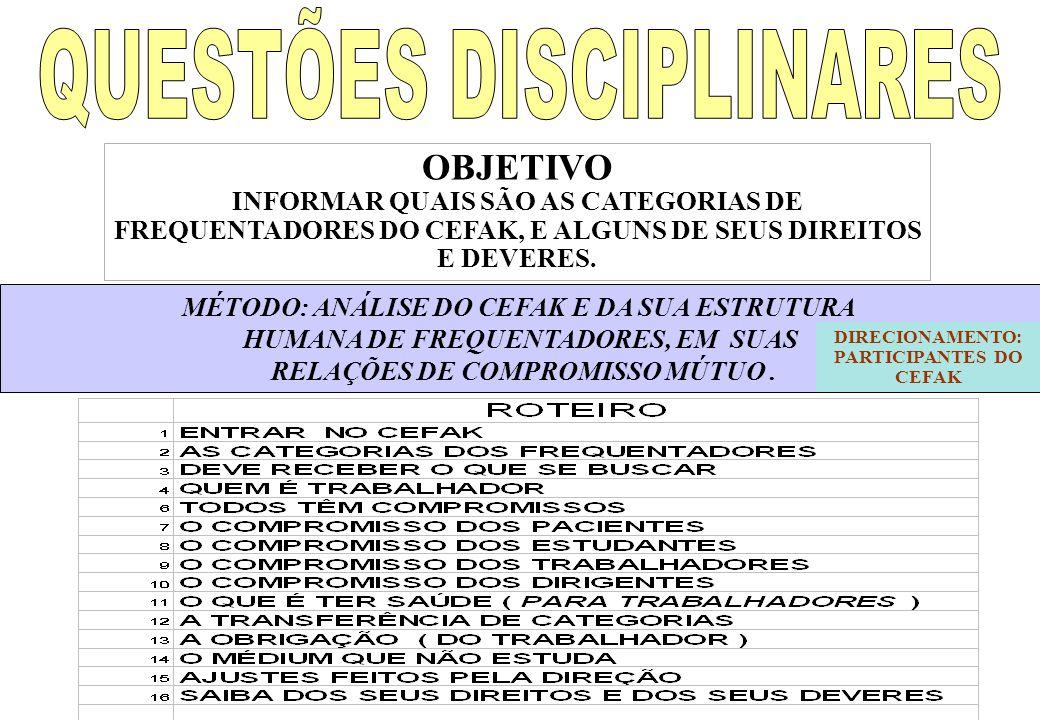 OBJETIVO INFORMAR QUAIS SÃO AS CATEGORIAS DE FREQUENTADORES DO CEFAK, E ALGUNS DE SEUS DIREITOS E DEVERES.