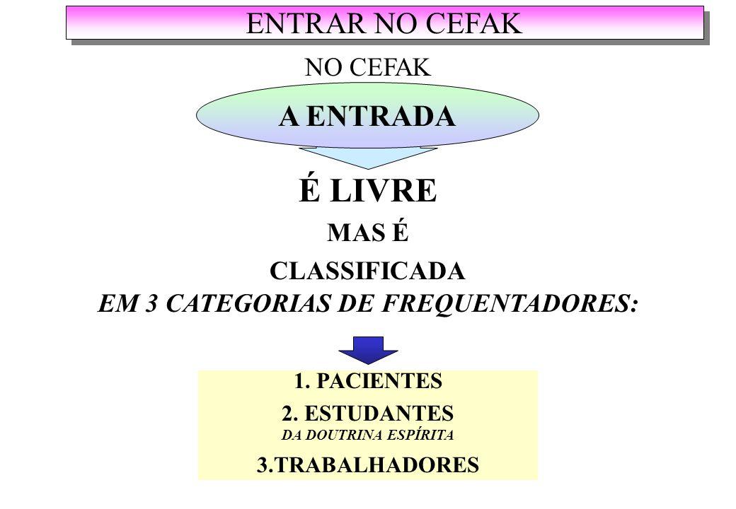 ENTRAR NO CEFAK A ENTRADA É LIVRE MAS É CLASSIFICADA EM 3 CATEGORIAS DE FREQUENTADORES: NO CEFAK 1.