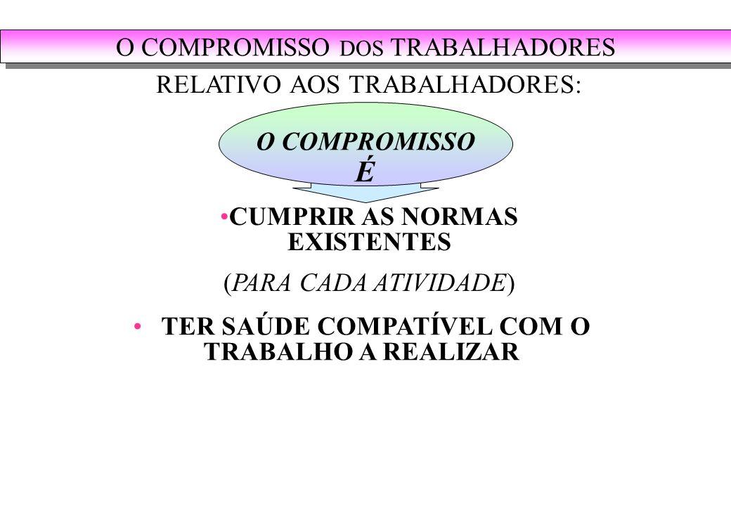O COMPROMISSO É CUMPRIR AS NORMAS EXISTENTES (PARA CADA ATIVIDADE) RELATIVO AOS TRABALHADORES: TER SAÚDE COMPATÍVEL COM O TRABALHO A REALIZAR O COMPROMISSO DOS TRABALHADORES