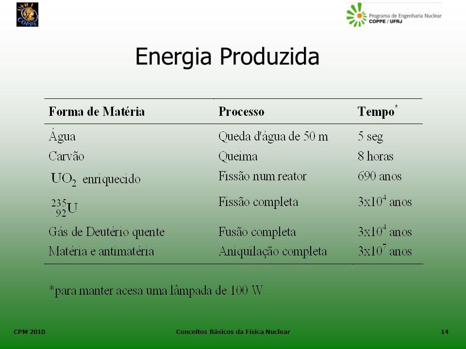 CPM 2010 Conceitos Básicos da Física Nuclear14 Energia Produzida