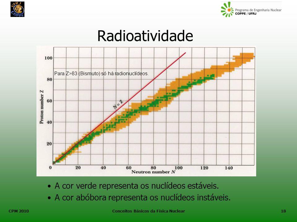 CPM 2010 Conceitos Básicos da Física Nuclear18 Radioatividade A cor verde representa os nuclídeos estáveis. A cor abóbora representa os nuclídeos inst
