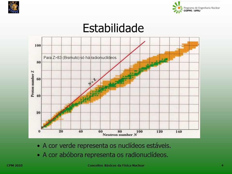 CPM 2010 Conceitos Básicos da Física Nuclear4 Estabilidade A cor verde representa os nuclídeos estáveis. A cor abóbora representa os radionuclídeos. P