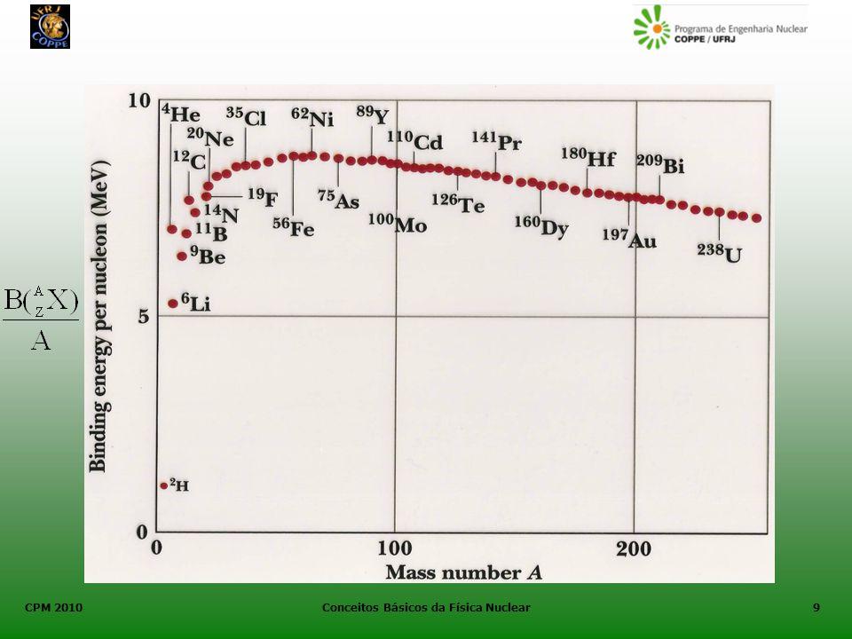 CPM 2010 Conceitos Básicos da Física Nuclear10 Núcleos para os quais a energia média por nucleon é alta são particularmente estáveis ou firmemente ligados.