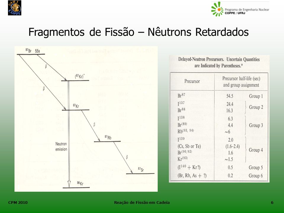 CPM 2010 Reação de Fissão em Cadeia7 Nêutrons Retardados Constante de decaimento do i -ésimo grupo de precursores.