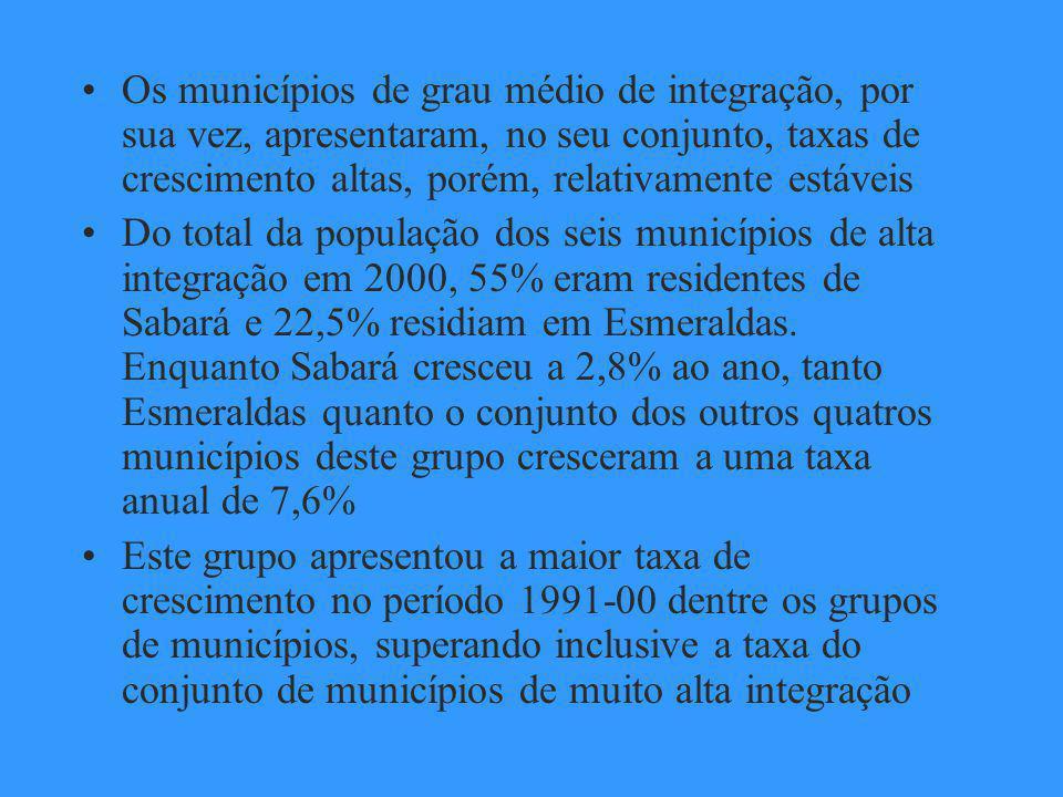 Como seria de se esperar, o crescimento populacional dos demais municípios da RMBH não foi homogêneo: os municípios com grau de integração muito baixo