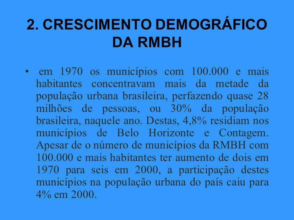 OBJETIVOS Discutir o crescimento demográfico da RMBH entre 1960 e 2000, com ênfase no período 1991-2000, contextualizando o papel da fecundidade e da