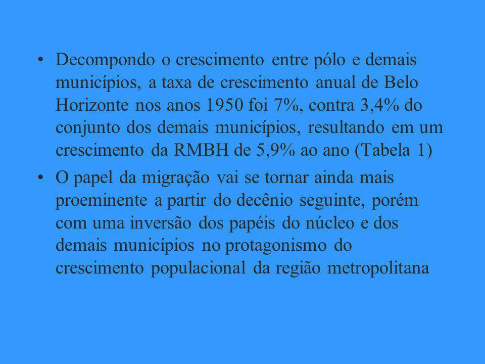 Decompondo o crescimento entre pólo e demais municípios, a taxa de crescimento anual de Belo Horizonte nos anos 1950 foi 7%, contra 3,4% do conjunto dos demais municípios, resultando em um crescimento da RMBH de 5,9% ao ano (Tabela 1) O papel da migração vai se tornar ainda mais proeminente a partir do decênio seguinte, porém com uma inversão dos papéis do núcleo e dos demais municípios no protagonismo do crescimento populacional da região metropolitana