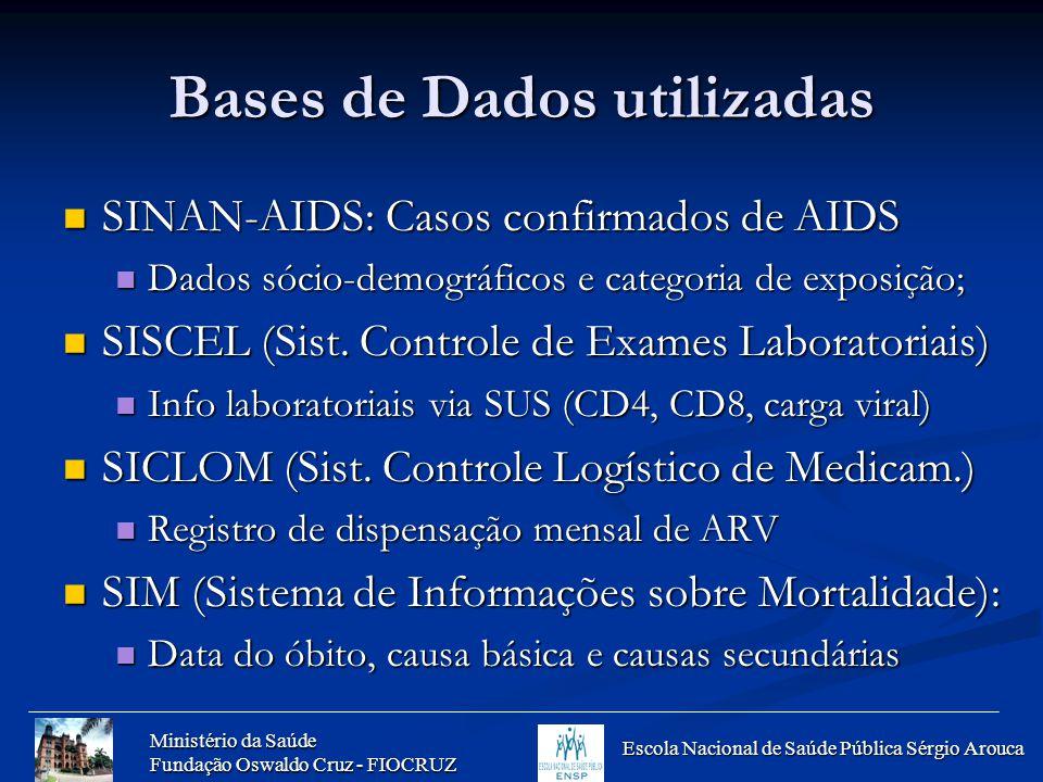 Ministério da Saúde Fundação Oswaldo Cruz - FIOCRUZ Escola Nacional de Saúde Pública Sérgio Arouca Bases de Dados utilizadas SINAN-AIDS: Casos confirm