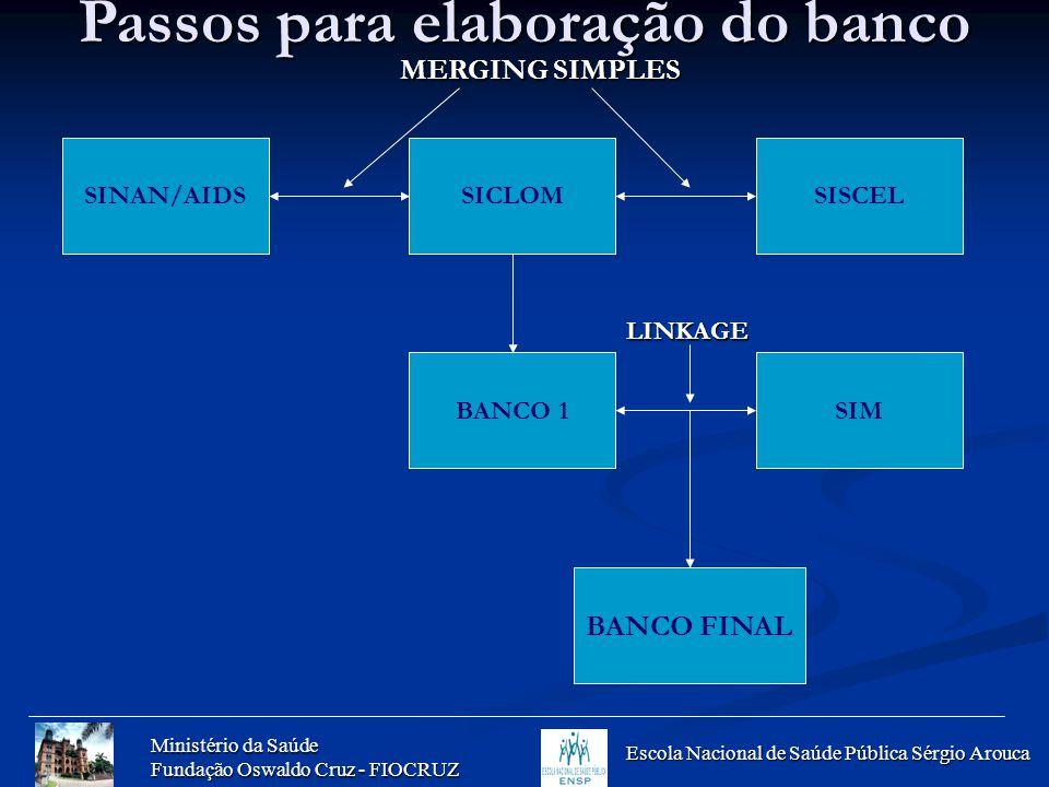 Ministério da Saúde Fundação Oswaldo Cruz - FIOCRUZ Escola Nacional de Saúde Pública Sérgio Arouca SINAN/AIDSSICLOMSISCEL BANCO 1SIM BANCO FINAL LINKA