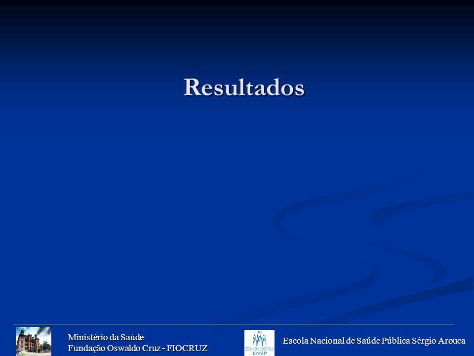 Ministério da Saúde Fundação Oswaldo Cruz - FIOCRUZ Escola Nacional de Saúde Pública Sérgio Arouca Resultados