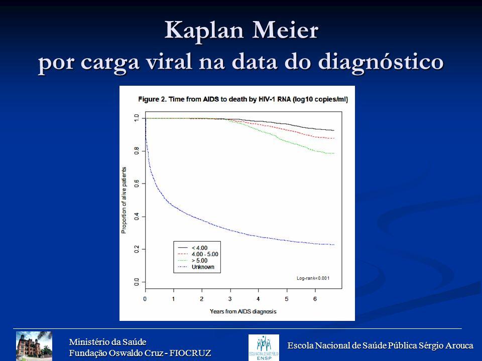 Ministério da Saúde Fundação Oswaldo Cruz - FIOCRUZ Escola Nacional de Saúde Pública Sérgio Arouca Kaplan Meier por carga viral na data do diagnóstico