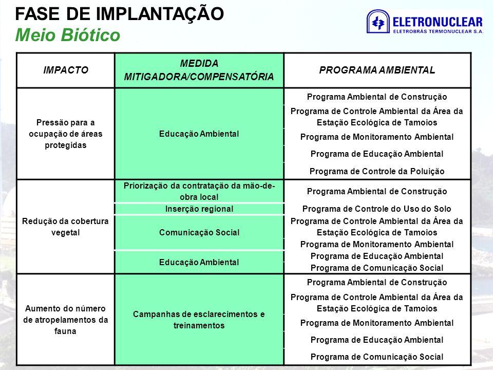 IMPACTO MEDIDA MITIGADORA/COMPENSATÓRIA PROGRAMA AMBIENTAL Pressão para a ocupação de áreas protegidas Educação Ambiental Programa Ambiental de Constr
