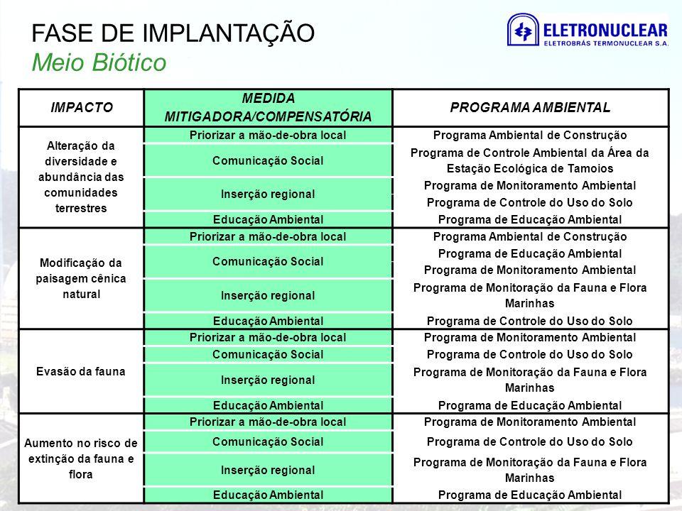 IMPACTO MEDIDA MITIGADORA/COMPENSATÓRIA PROGRAMA AMBIENTAL Alteração da diversidade e abundância das comunidades terrestres Priorizar a mão-de-obra lo