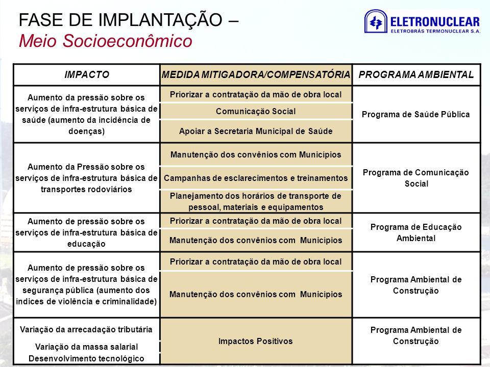 FASE DE IMPLANTAÇÃO – Meio Socioeconômico IMPACTOMEDIDA MITIGADORA/COMPENSATÓRIAPROGRAMA AMBIENTAL Aumento da pressão sobre os serviços de infra-estru