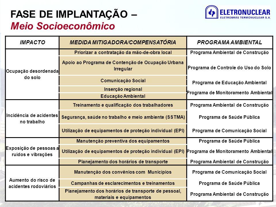 IMPACTOMEDIDA MITIGADORA/COMPENSATÓRIAPROGRAMA AMBIENTAL Ocupação desordenada do solo Priorizar a contratação da mão-de-obra localPrograma Ambiental d