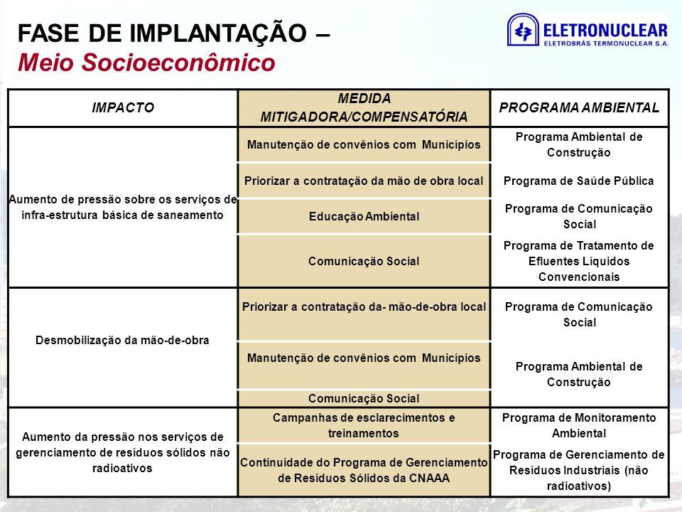 IMPACTO MEDIDA MITIGADORA/COMPENSATÓRIA PROGRAMA AMBIENTAL Aumento de pressão sobre os serviços de infra-estrutura básica de saneamento Manutenção de