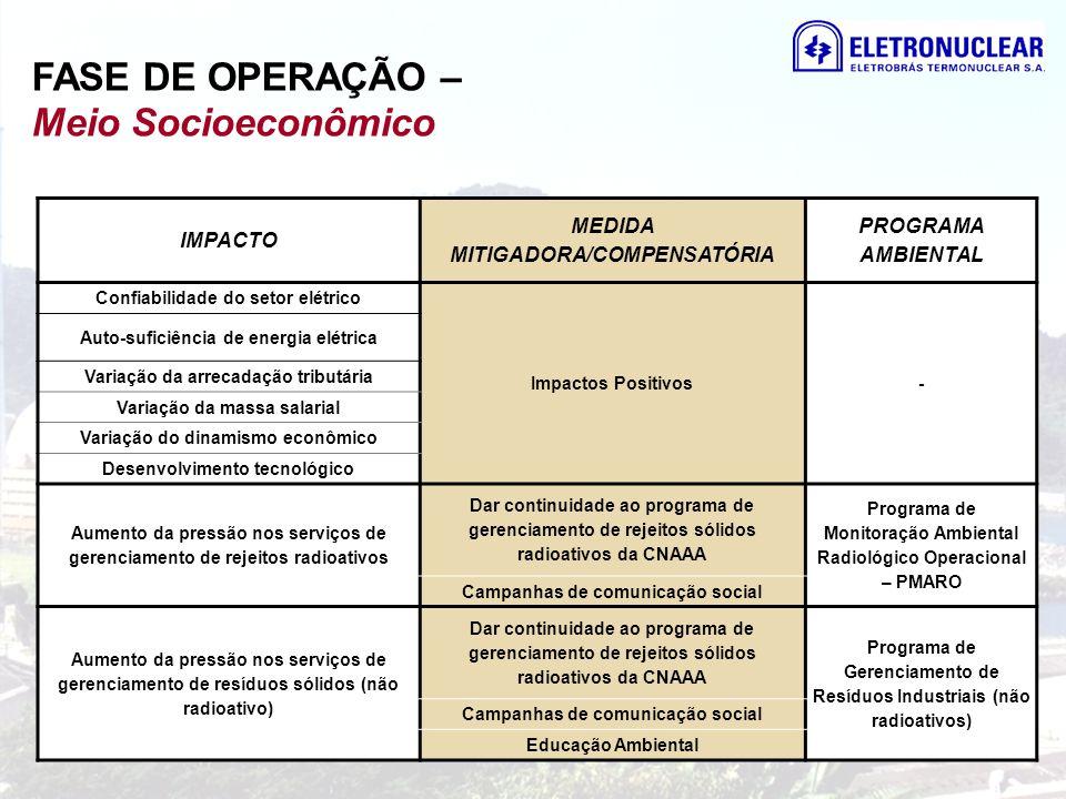 IMPACTO MEDIDA MITIGADORA/COMPENSATÓRIA PROGRAMA AMBIENTAL Confiabilidade do setor elétrico Impactos Positivos - Auto-suficiência de energia elétrica