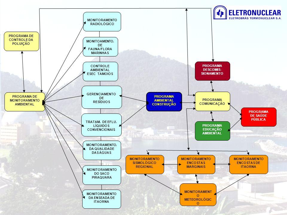 PROGRAMA EDUCAÇÃO AMBIENTAL PROGRAMA COMUNICAÇÃO PROGRAMA DESCOMIS- SIONAMENTO PROGRAMA DE MONITORAMENTO AMBIENTAL PROGRAMA DE CONTROLE DA POLUIÇÃO PR