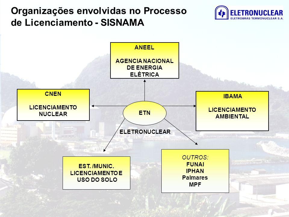 Organizações envolvidas no Processo de Licenciamento - SISNAMA CNEN LICENCIAMENTO NUCLEAR ANEEL AGENCIA NACIONAL DE ENERGIA ELÉTRICA IBAMA LICENCIAMEN