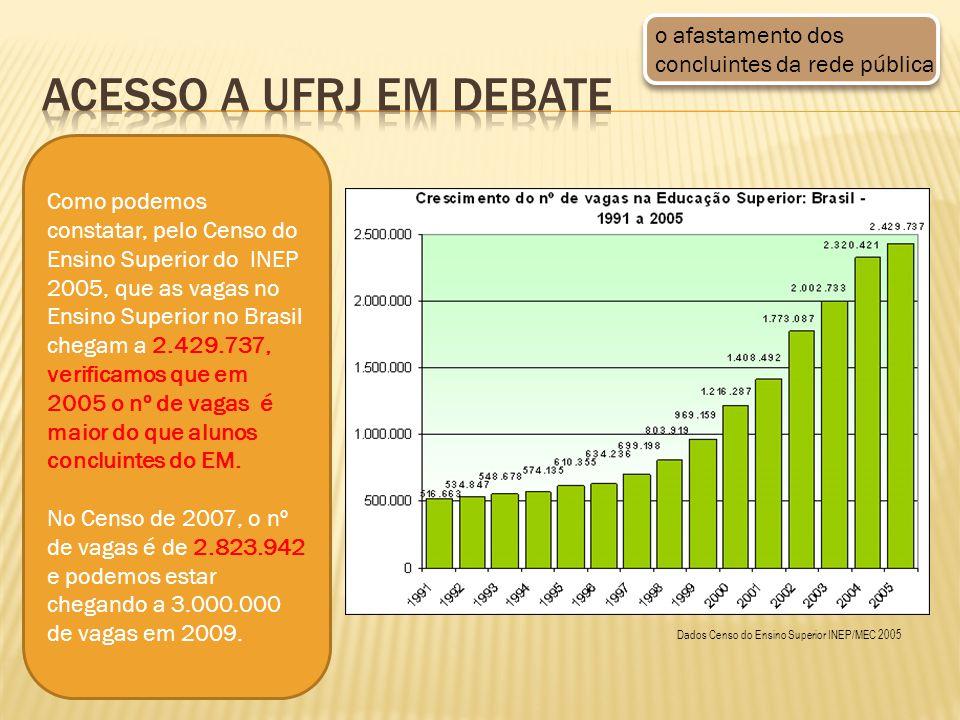 Como podemos constatar, pelo Censo do Ensino Superior do INEP 2005, que as vagas no Ensino Superior no Brasil chegam a 2.429.737, verificamos que em 2005 o nº de vagas é maior do que alunos concluintes do EM.