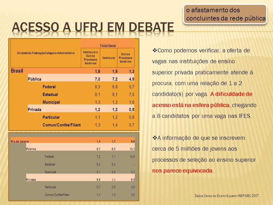 Unidade da Federação/Categoria Administrativa Total Geral Vestibular e Outros Processos Seletivos Vestibular Outros Processos Seletivos Brasil 1,8 1,9 1,3 Pública 7,0 7,2 4,9 Federal 8,3 8,8 5,7 Estadual 8,1 7,5 Municipal 1,3 1,6 Privada 1,2 0,8 Particular 1,1 1,2 0,8 Comun/Confes/Filant 1,3 1,4 0,7 o afastamento dos concluintes da rede pública Como podemos verificar, a oferta de vagas nas instituições de ensino superior privada praticamente atende à procura, com uma relação de 1 a 2 candidato(s) por vaga.