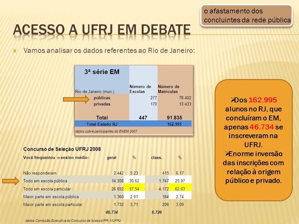 Vamos analisar os dados referentes ao Rio de Janeiro: 3ª série EM Número de Escolas Número de Matrículas Rio de Janeiro (mun.) públicas27778.402 privadas17013.433 Total44791.835 Total Estado RJ 162.995 dados sobre participantes do ENEM 2007 Dos 162.995 alunos no RJ, que concluíram o EM, apenas 46.734 se inscreveram na UFRJ.