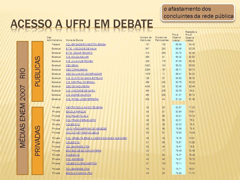 PUBLICAS PRIVADAS MÉDIAS ENEM 2007 RIO Dep.