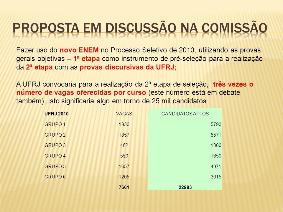 UFRJ 2010VAGASCANDIDATOS APTOS GRUPO 119305790 GRUPO 218575571 GRUPO 34621386 GRUPO 45501650 GRUPO 516574971 GRUPO 612053615 766122983 Fazer uso do novo ENEM no Processo Seletivo de 2010, utilizando as provas gerais objetivas – 1ª etapa como instrumento de pré-seleção para a realização da 2ª etapa com as provas discursivas da UFRJ; A UFRJ convocaria para a realização da 2ª etapa de seleção, três vezes o número de vagas oferecidas por curso (este número está em debate também).
