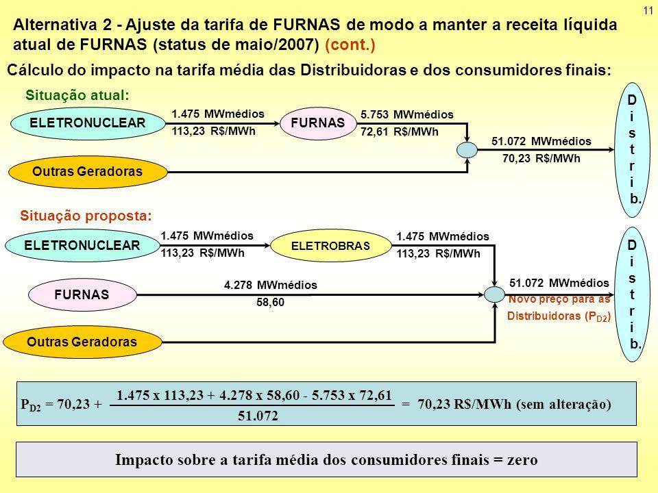 11 ELETROBRAS FURNAS 1.475 MWmédios 113,23 R$/MWh 4.278 MWmédios 58,60 Outras Geradoras 51.072 MWmédios Novo preço para as Distribuidoras (P D2 ) Situação proposta: D i s t r i b.