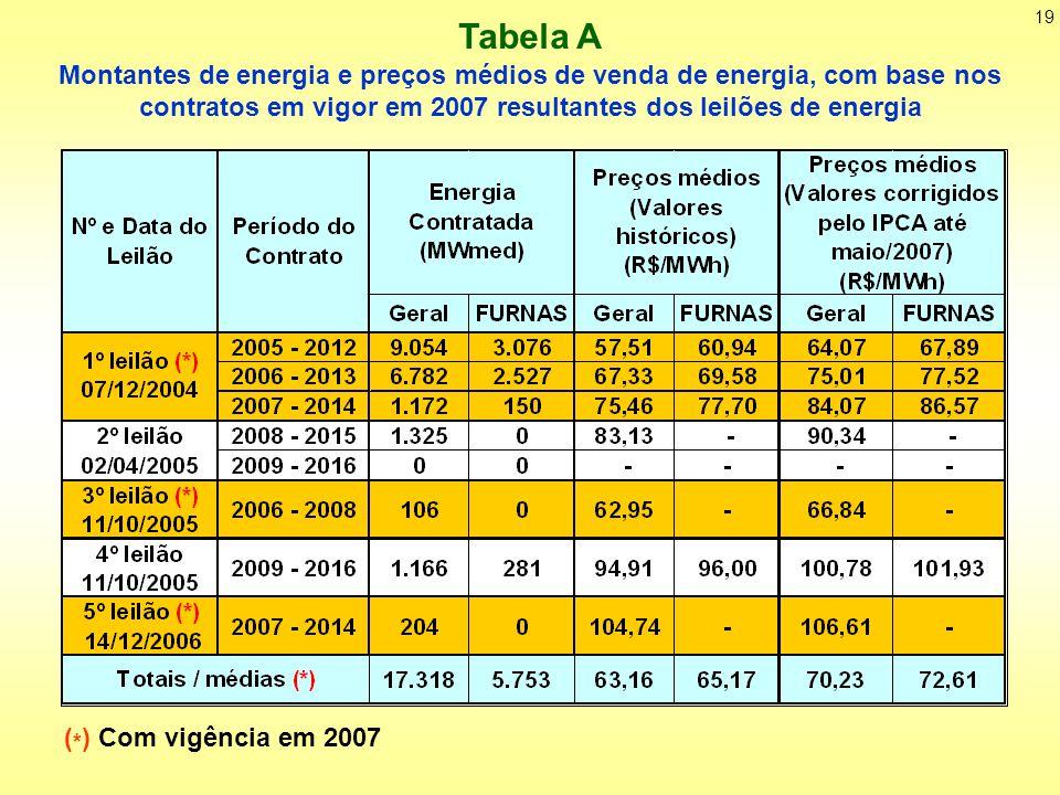 19 Montantes de energia e preços médios de venda de energia, com base nos contratos em vigor em 2007 resultantes dos leilões de energia ( * ) Com vigência em 2007 Tabela A