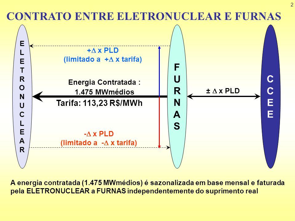 13 ELETROBRAS FURNAS 1.475 MWmédios 113,23 R$/MWh 4.278 MWmédios 62,48 Outras Geradoras 51.072 MWmédios Novo preço para as Distribuidoras (P D3 ) Situação proposta: D i s t r i b.