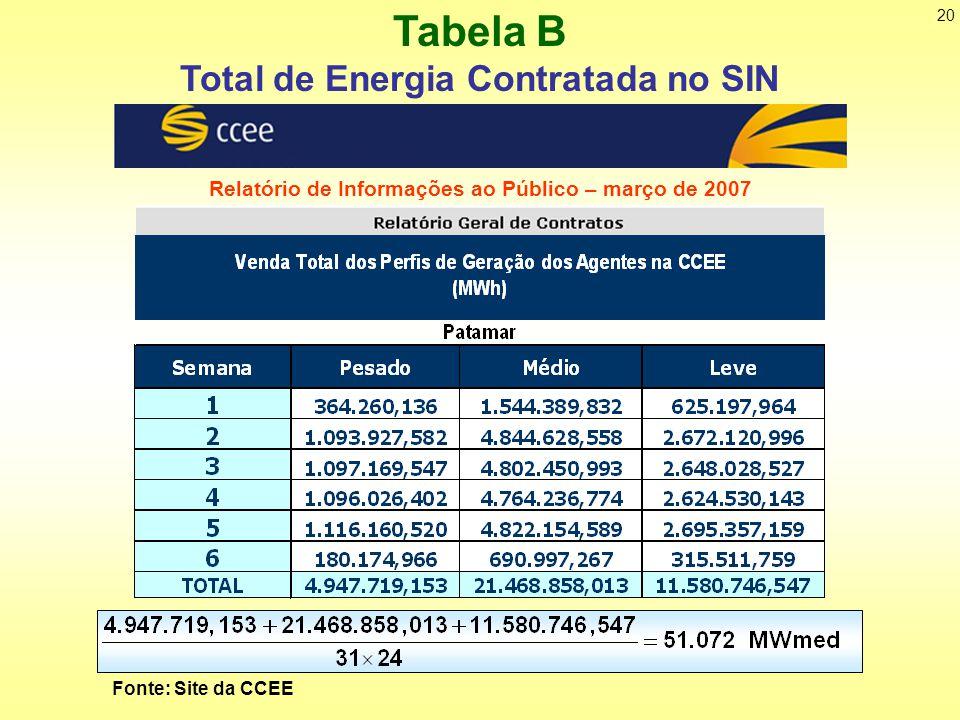 20 Fonte: Site da CCEE Relatório de Informações ao Público – março de 2007 Tabela B Total de Energia Contratada no SIN