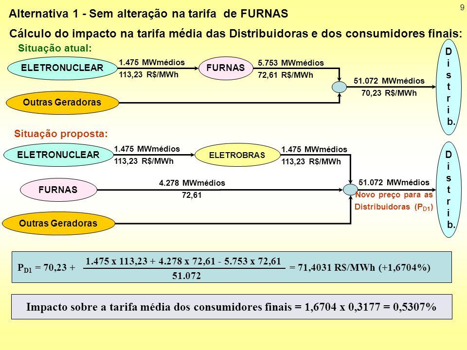 10 Situação proposta: FURNAS 4.278 MWmédios T F2 Distribuidoras Situação atual: Cálculo da nova tarifa de FURNAS: 5.753 MWmédios 72,61 R$/MWh FURNASELETRONUCLEAR 1.475 MWmédios 113,23 R$/MWh Distribuidoras Alternativa 2 - Ajuste da tarifa de FURNAS de modo a manter a receita líquida atual de FURNAS (status de maio/2007) 5.753 x 72,61 - 1.475 x 113,23 = 4.278 x T F2 T F2 = 58,60 R$/MWh