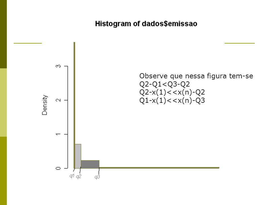 Observe que nessa figura tem-se Q2-Q1<Q3-Q2 Q2-x(1)<<x(n)-Q2 Q1-x(1)<<x(n)-Q3