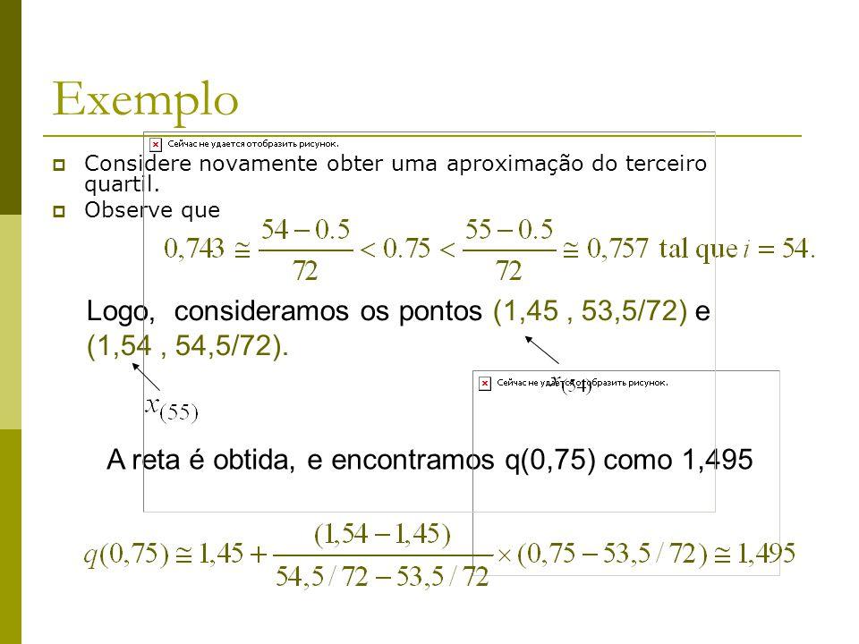 Exemplo Considere novamente obter uma aproximação do terceiro quartil. Observe que Logo, consideramos os pontos (1,45, 53,5/72) e (1,54, 54,5/72). A r