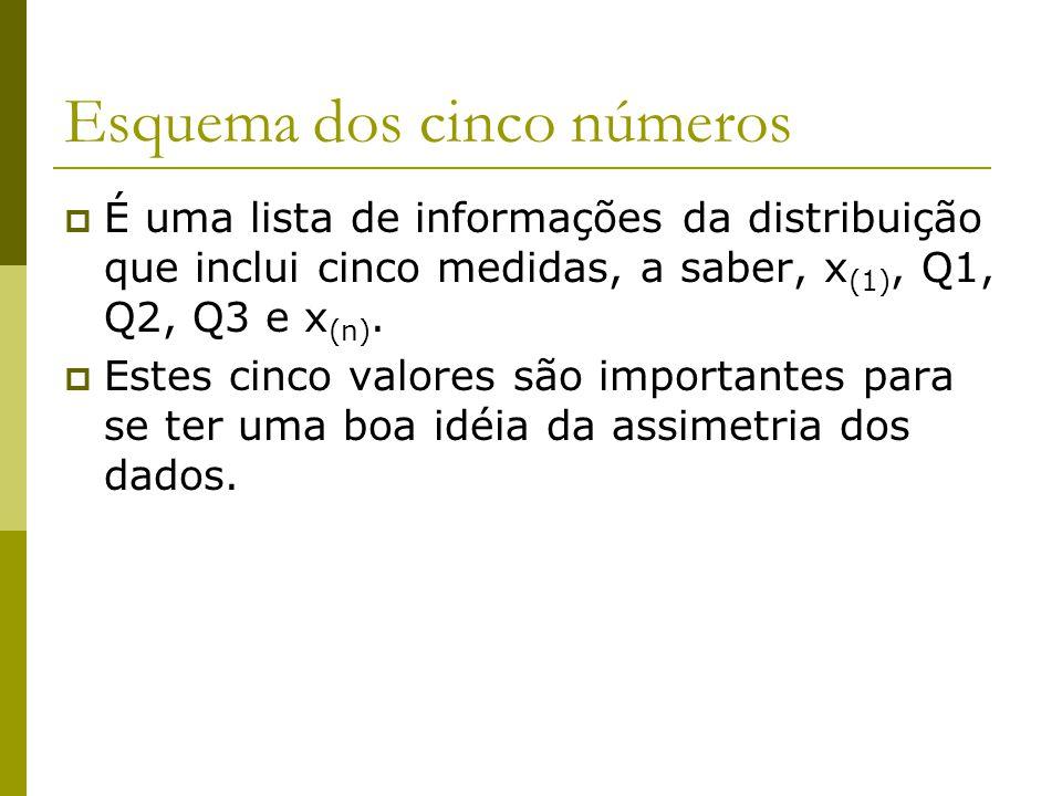 Esquema dos cinco números É uma lista de informações da distribuição que inclui cinco medidas, a saber, x (1), Q1, Q2, Q3 e x (n). Estes cinco valores