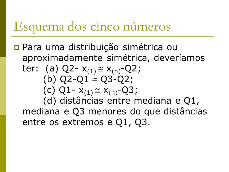 Esquema dos cinco números Para uma distribuição simétrica ou aproximadamente simétrica, deveríamos ter: (a) Q2- x (1) x (n) -Q2; (b) Q2-Q1 Q3-Q2; (c)