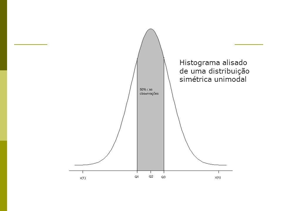 Histograma alisado de uma distribuição simétrica unimodal