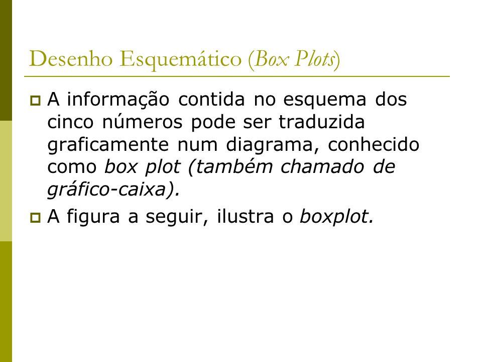 Desenho Esquemático (Box Plots) A informação contida no esquema dos cinco números pode ser traduzida graficamente num diagrama, conhecido como box plo
