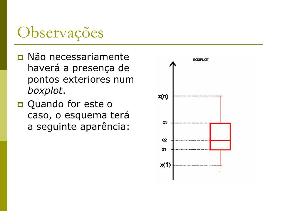 Observações Não necessariamente haverá a presença de pontos exteriores num boxplot. Quando for este o caso, o esquema terá a seguinte aparência: